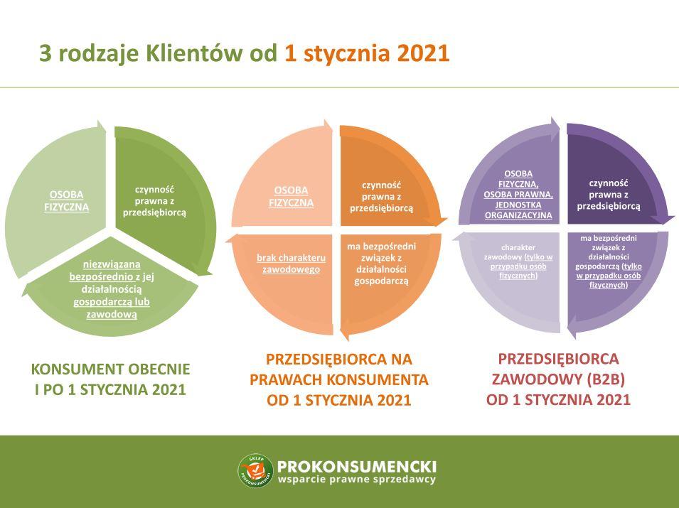 regulamin sklepu internetowego 2021 - przedsiębiorca na prawach konsumenta